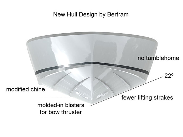 This Diagram Highlights Some Of The Major Elements Of The 35u0027s Hull Design.