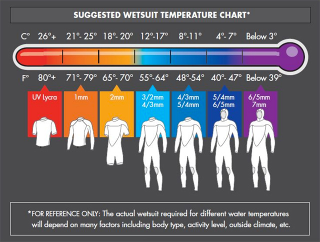 How to choose the right wetsuit thickness | Watersports ...